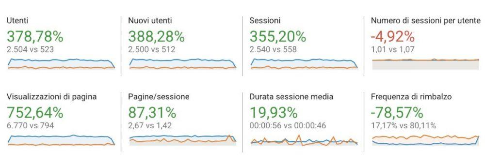 Metriche di Google Analytics con Gammatraffic.com su un blog