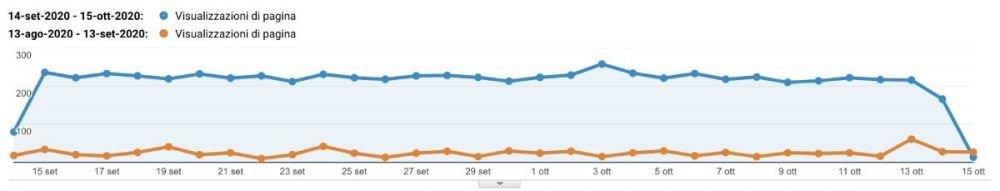 Grafico Analytics delle visite mensili con il Gammatraffic.com