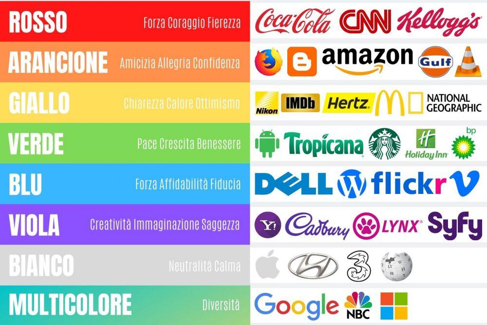 Schema colori e emozioni, crediti Paola Bertoni per Travel Blogger Italiane