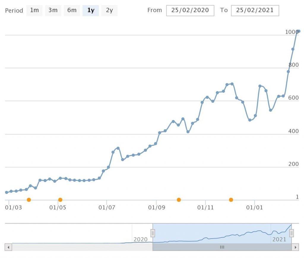 Grafico SEOzoom dopo consulenza SOS Blog